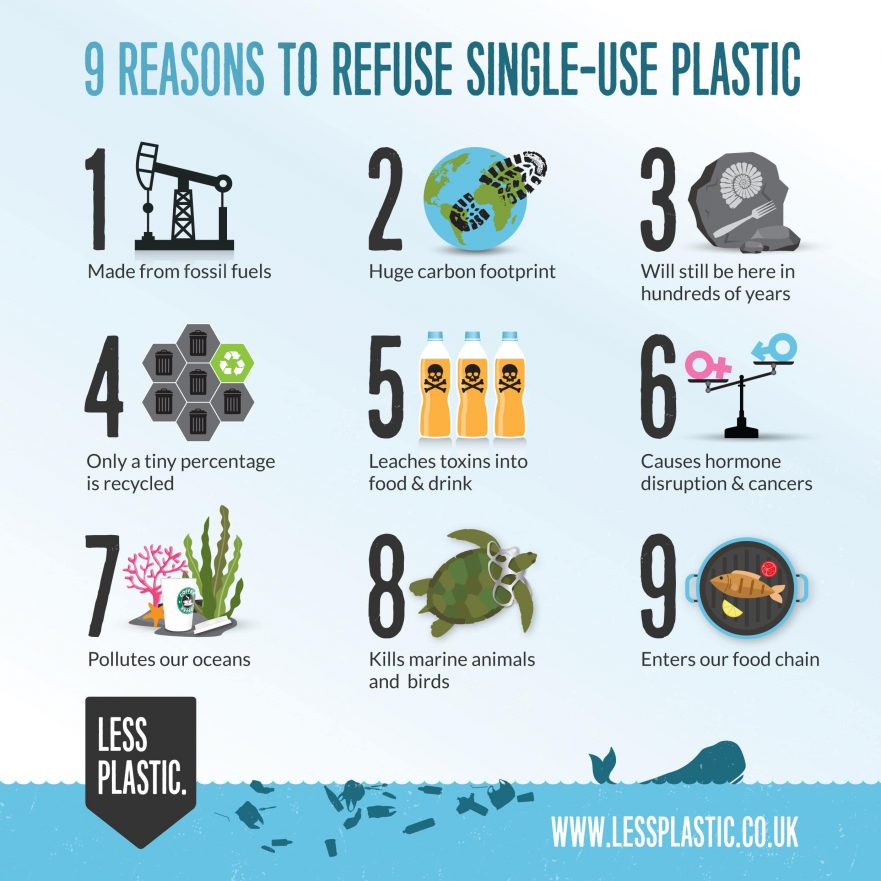 9-reasons-to-refuse-single-use-plastic_square-881x881-1.jpg